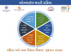 WCD Gujarat Anganwadi Worker/Helper Bharti 2020 10th & 12th Pass 2032 Vacancies