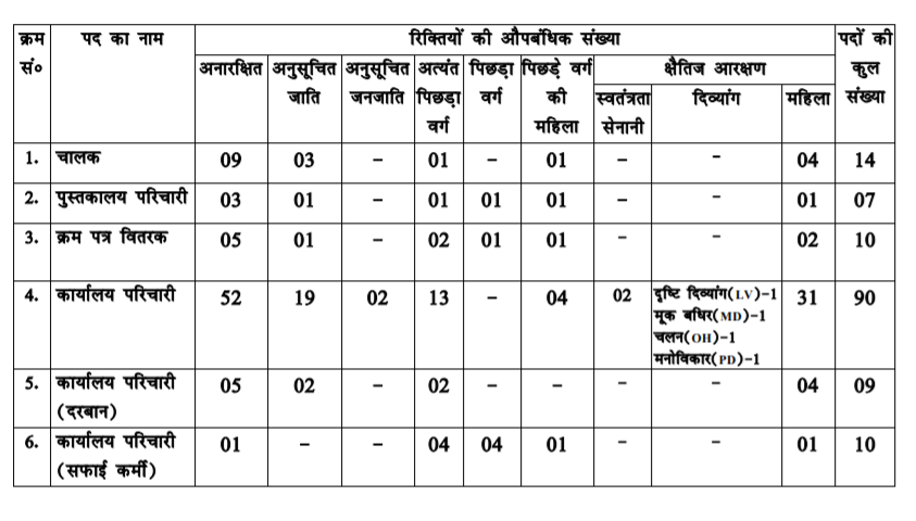 Bihar Vidhan Sabha Group D Recruitment 2018 - Online Form